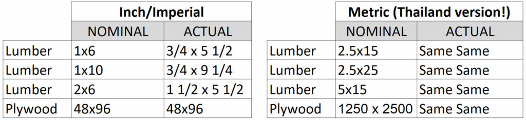 Wood sizes are different around the world.
